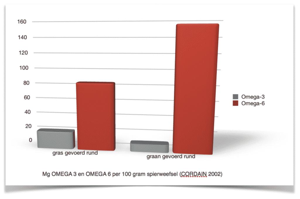 Overzicht omega 3 + 6 in spierweefsel - gras en graangevoerd vlees